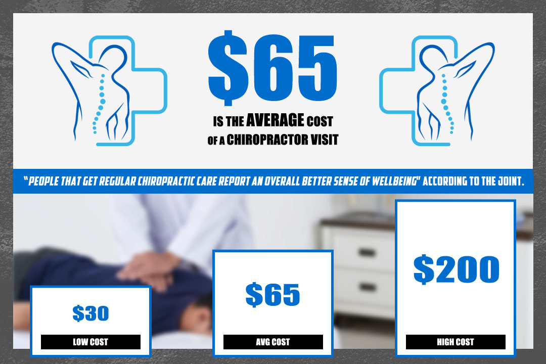 Chiropractor Cost Infographic